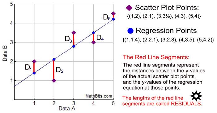 Residuals - MathBitsNotebook(A1 - CCSS Math)