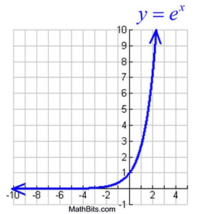 Natural Exponential Function and Natural Logarithmic